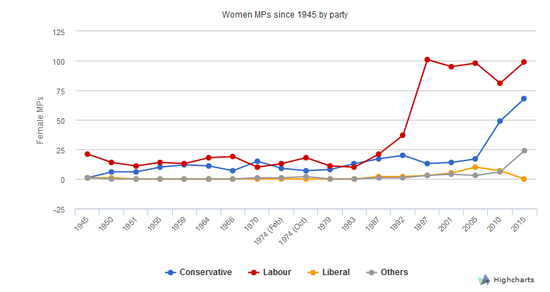 women-in-uk-politics